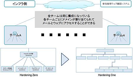 Hardening Oneシステム構成図