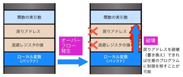 図1 スタックバッファオーバーフロー