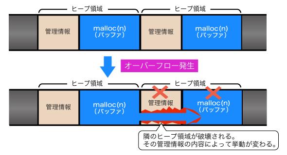 図2 ヒープバッファオーバーフロー