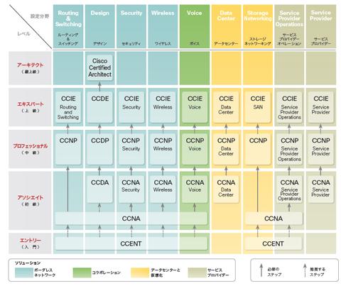 シスコ技術者認定のロードマップ