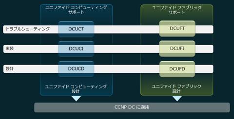 図2 CCNP Data Center取得のための試験