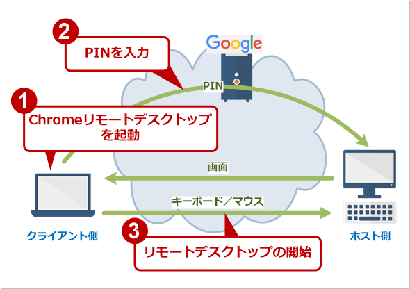 Checkpoint site to site vpn bandwidth