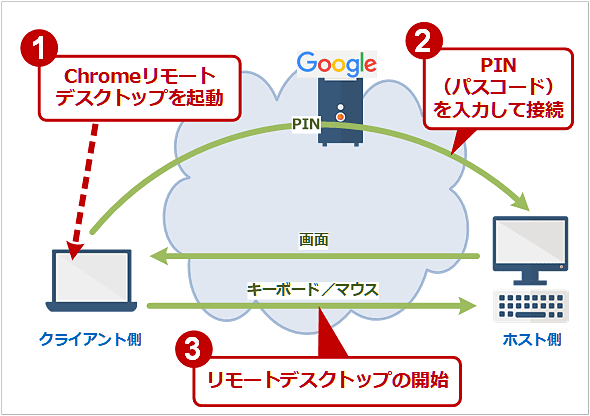 Chromeリモートデスクトップの接続方法