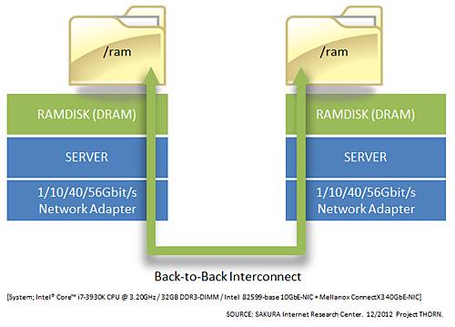 図1 ネットワークパフォーマンスの実測用環境