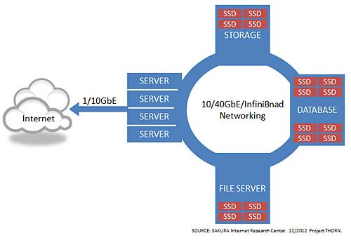 図4 高速ネットワークの適用シナリオ
