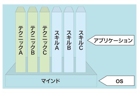 図1 スキルやテクニックと、マインドとの関係