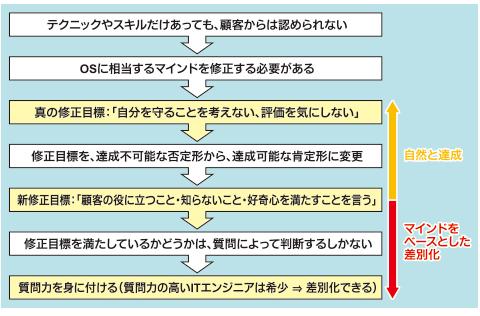 図2 コミュニケーション力で顧客から認められる方法