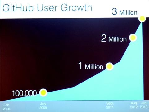 GitHubユーザー数成長グラフ