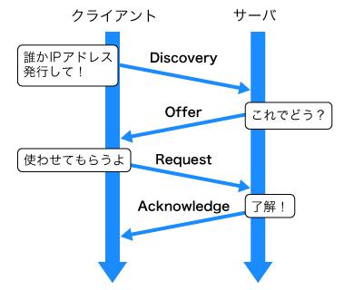 図1 DHCPによるIPアドレス割り当てのフロー