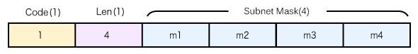 図4 subnet maskオプションのフォーマット(RFC2132、§3.3)