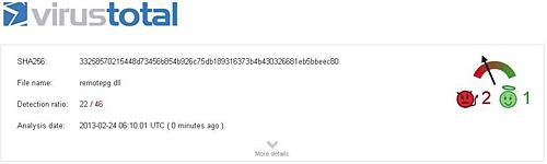 VirusTotalの解析結果 その2