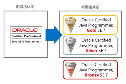 図1 Java SE 7対応の新資格では、従来のOCJ-PをSilverとGoldの2段階に分割し、Bronzeを新設