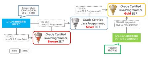 図2 Java SE 7認定資格の取得パス(クリックで拡大します)