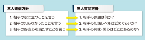 図1 三大発信方針から導き出される「三大質問方針」