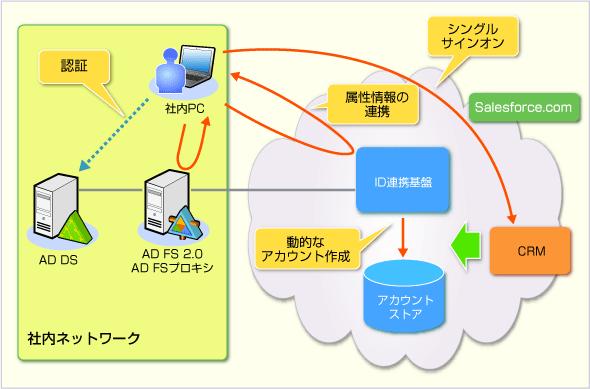 Salesforce CRMと社内Active Directoryの連携環境