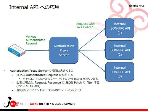内部APIへのJWTの応用