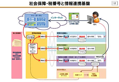 社会保障・税番号(マイナンバー)による情報連携基盤のイメージ