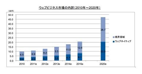 Webビジネスの市場規模(2010年〜2020年)