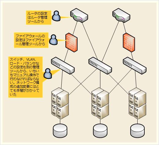 従来のネットワークの課題
