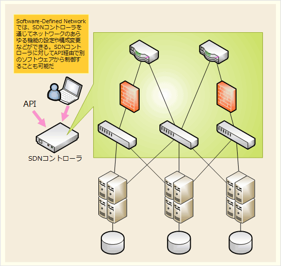 Software-Defined Network(SDN)の基本的な概念