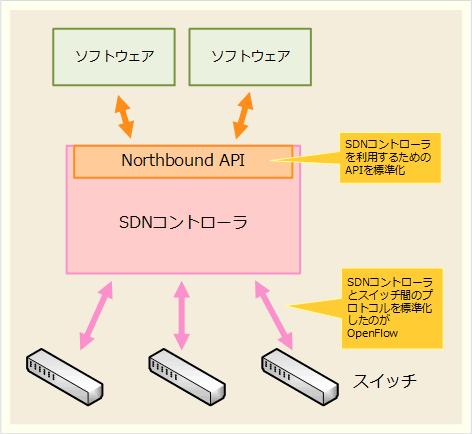 Northbound APIの位置付けと役割