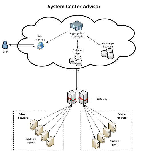 System Center Advisor Connector for Operations Manager