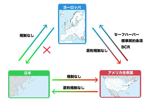 図1 EC指令とセーフハーバー原則、日本の法規制の関係