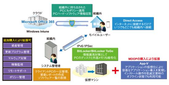 ティーケーネットサービスのインフラ理想像