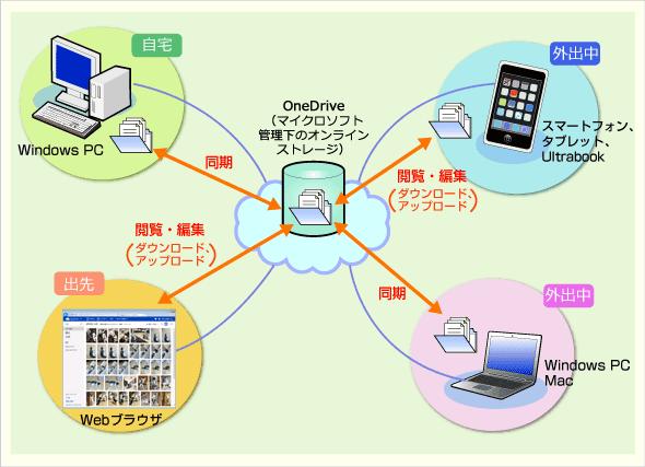 OneDriveを利用すると、どの端末でも同じファイルを共有できる