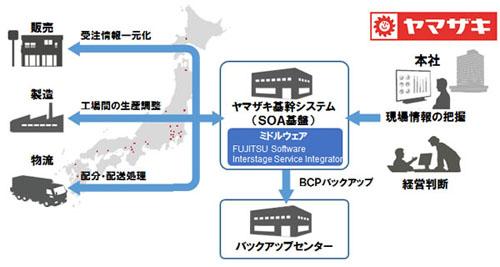 20130507_fujitsu001.jpg