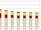 今後はx86サーバが市場を牽引:2013年の国内サーバ市場は5.6%の縮小、IDC予測