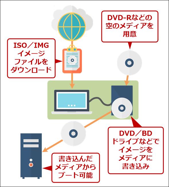配布されているOSのISOファイルをDVD-Rなどに書き込んでブート可能なメディアにする