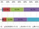 """ガートナー ジャパンが国内企業を対象に実施:ビッグデータ意識調査、過半数の企業が""""はやり言葉""""と認識"""