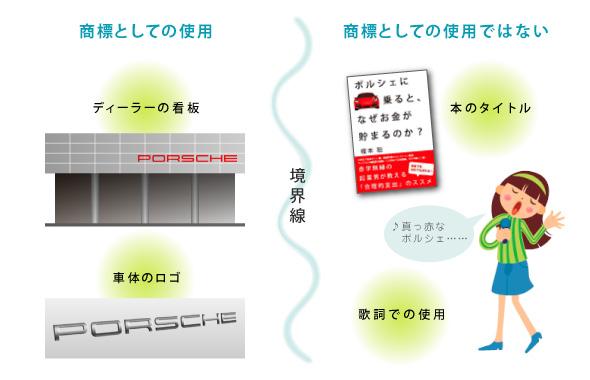 境界線=商品やサービスの出所を表示するために使用されているか?