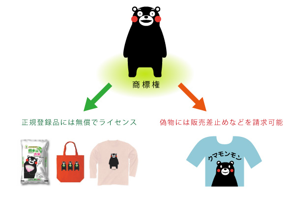 画像出典:くまモンオフィシャルホームページ