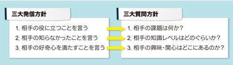 図1 三大発信方針と三大質問方針