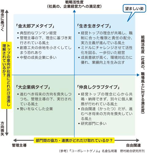 図1 コーポレートゲノム診断