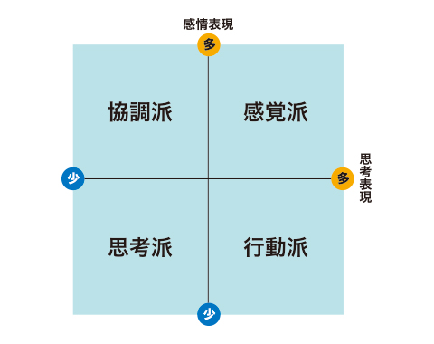図2 4つのソーシャルスタイル