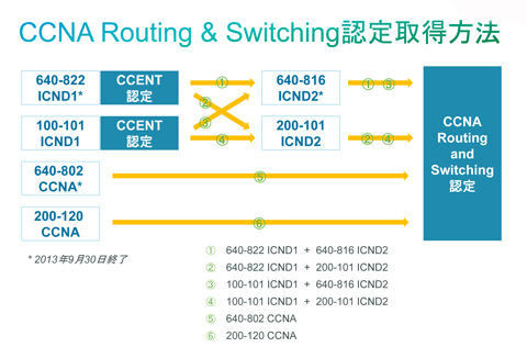 図2 CCNA Routing and Switching認定取得方法