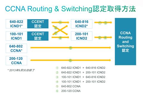 図2 CCNA Routing and Switching認定取得方法