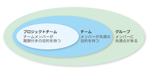 図1 グループとチームとプロジェクトチームの関係