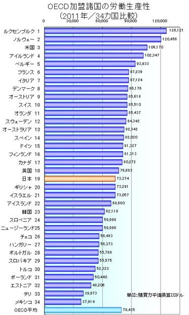労働生産性の国際比較(出典:日本生産性本部)