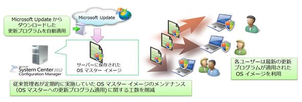 OSマスターイメージのアップデート
