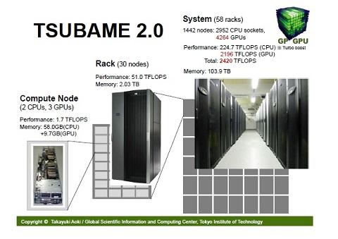 東工大で運用されている大規模計算能力を持つスーパーコンピュータ「TSUBAME2.0」