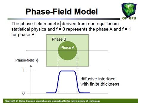 Phase-Field Model