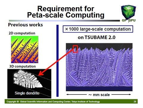 Requirement for Peta-scale Computing