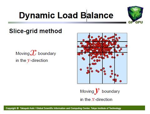Dynamic Load Balance