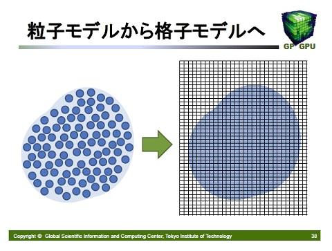 粒子モデルから格子モデルへ