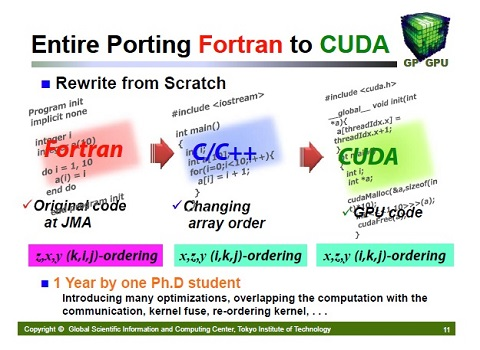 Entire Porting Fortran to CUDA