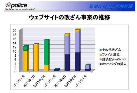 Webサイトの改ざん案件の推移(平成25年)
